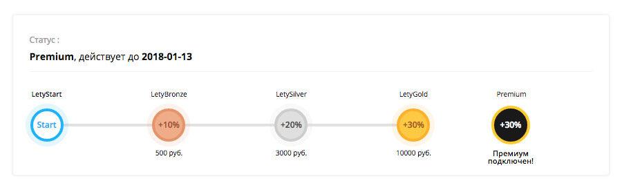 Премиальный статус для нового пользователя Letyshops
