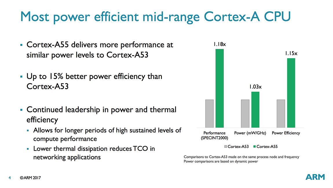 Cortex A55 vs Cortex A53