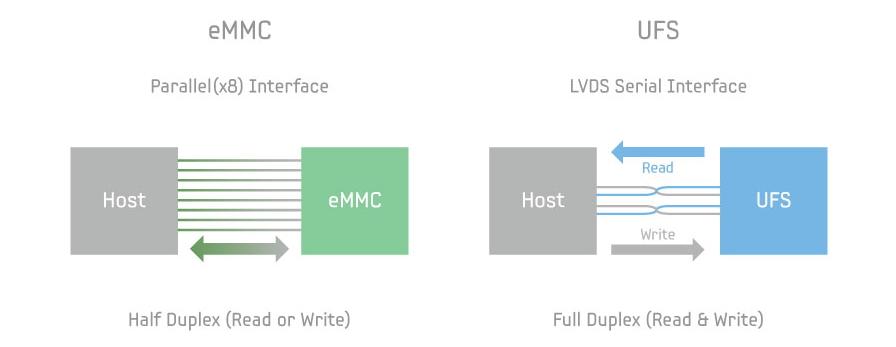 Сравнение eMMC и UFS