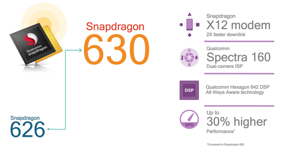 Характеристики Qualcomm Snapdragon 630