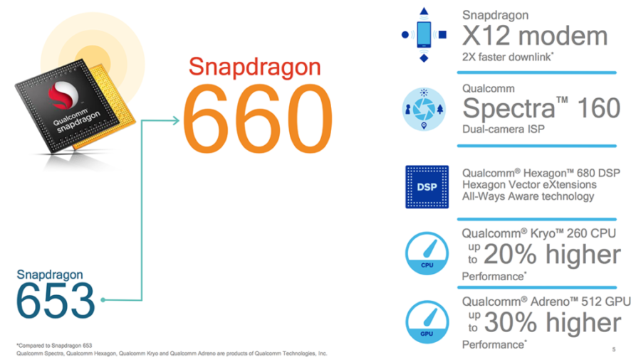 Характеристики Qualcomm Snapdragon 660