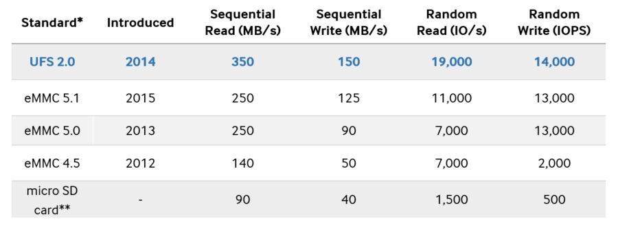 Сравнение скорости UFS и eMMC