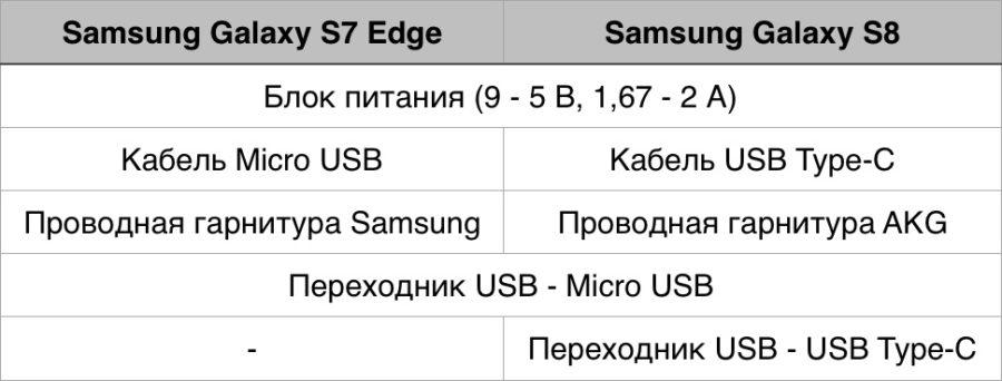 Комплектация Samsung Galaxy S8 и Galaxy S7 Edge