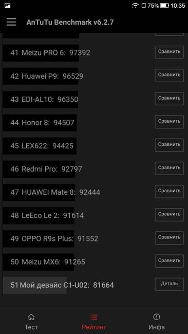 Рейтинг производительности LeRee Le 3 в тесте AnTuTu 6.2.7