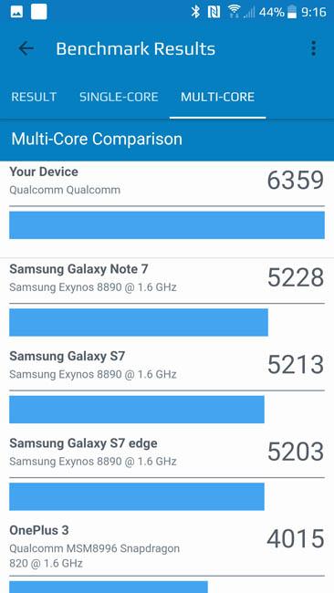Многоядерный тест производительности HTC U11 в Geekbench 4