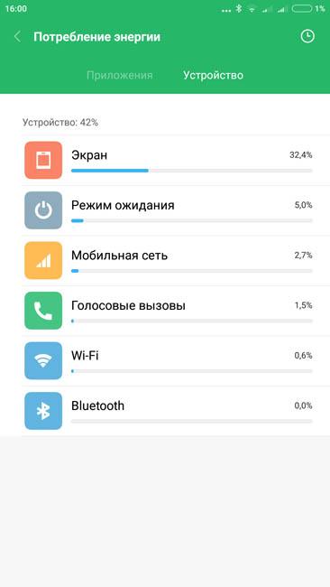 Время работы Xiaomi Mi Max 2 от аккумулятора