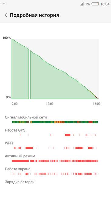 График расхода аккумулятора Nubia Z17