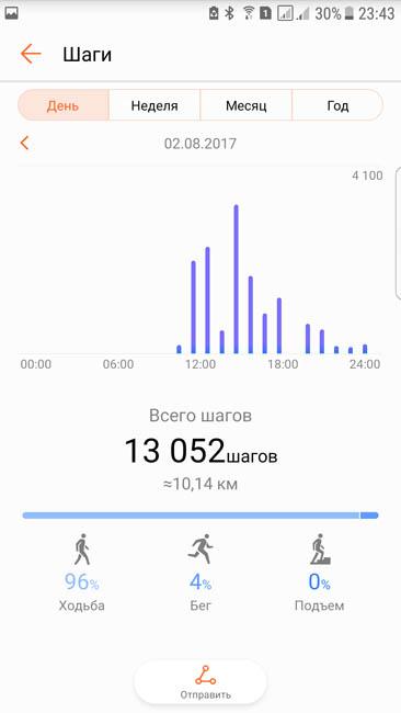 Количество шагов, пройденных за день, - подсчитано трекером Honor Band 3