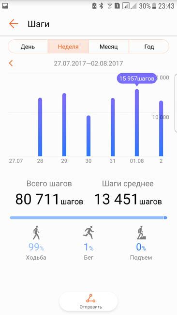 График пройденного расстояния за неделю - приложение Huawei Health