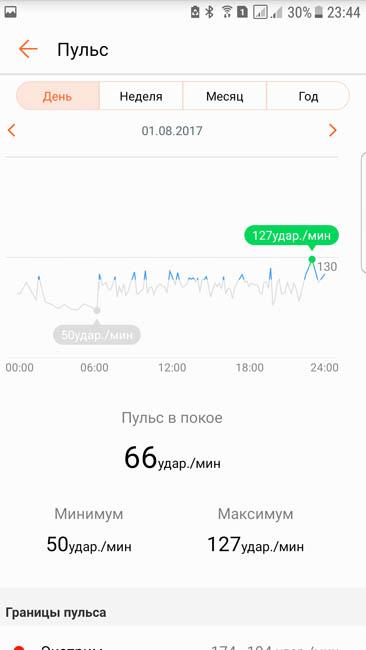 График частоты пульса за день и среднее значение - приложение Huawei Health