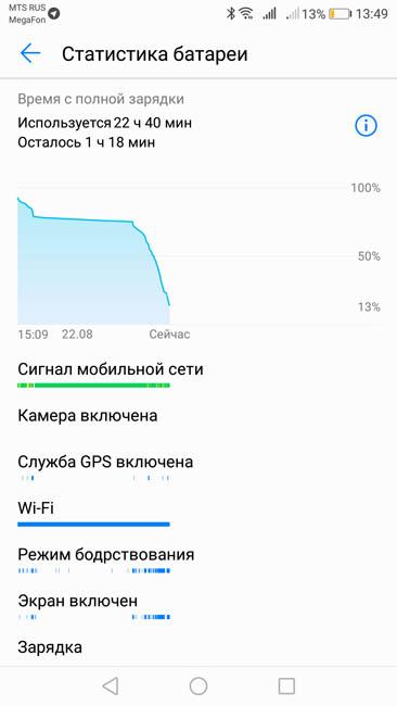 График расхода энергии аккумулятора Huawei Nova 2