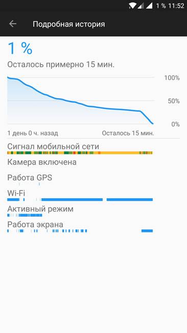 График расхода энергии аккумулятором OnePlus 5
