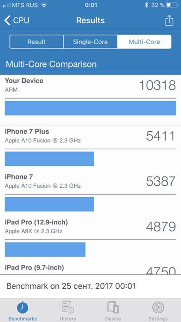 Мультиядерный тест производительности iPhone 8 Plus в Geekbench 4