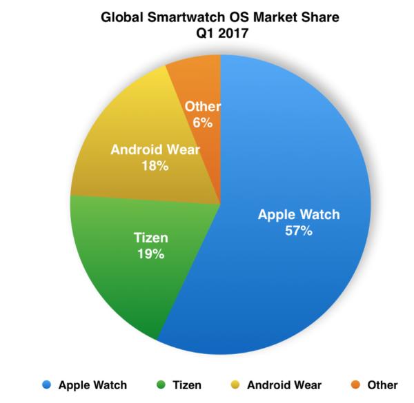 Доля рынка умных часов