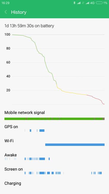 Автономность Xiaomi Mi Note 3