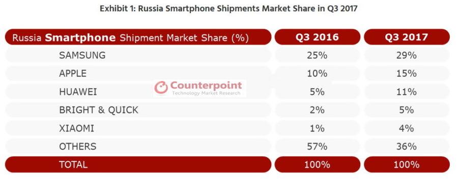 Топ-5 производителей смартфонов в России