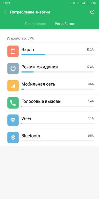 Расход энергии батареи Xiaomi Mi MIX 2 узлами смартфона