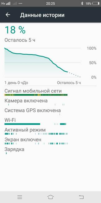 График расхода энергии аккумулятора в Vivo V7