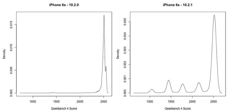 iPhone 6s Geekbench 4