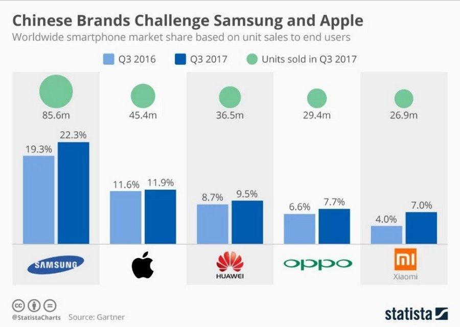 Топ-5 производителей смартфонов в мире