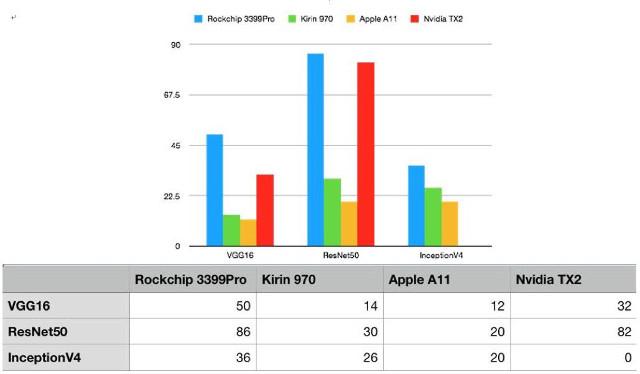 Rockchip RK3399Pro против конкурентов в ИИ-тестах