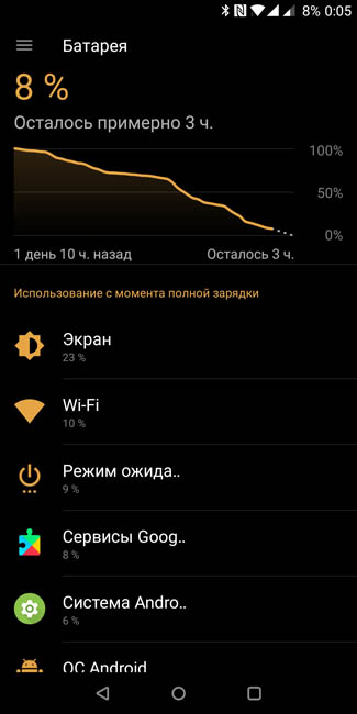 Автономная работа OnePlus 5T