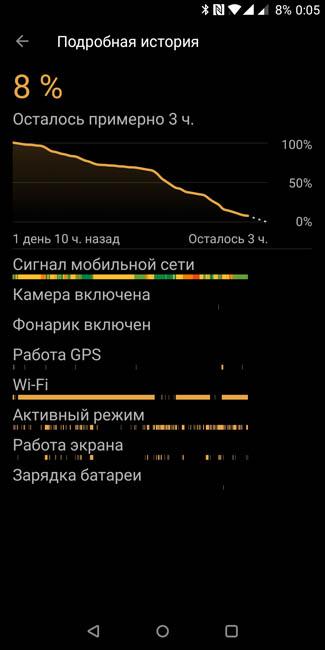 Автономность OnePlus 5T