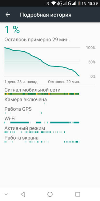 График расхода энергии аккумулятором Oukitel MIX 2