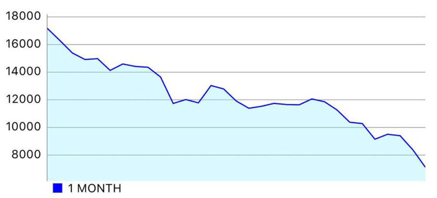 За месяц биткоин упал ещё сильнее