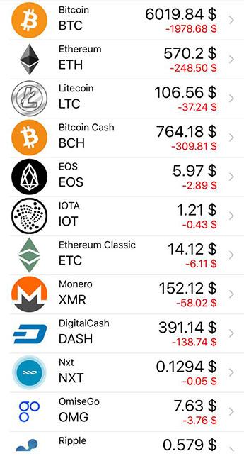 Криптовалюты падают в цене