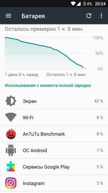 Время автономной работы Jinga Touch 4G