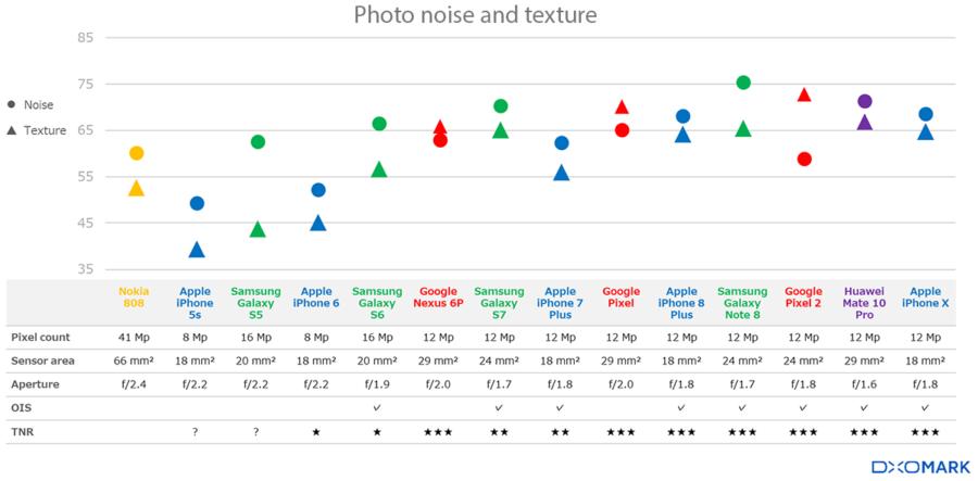 Количество шумов и детализация