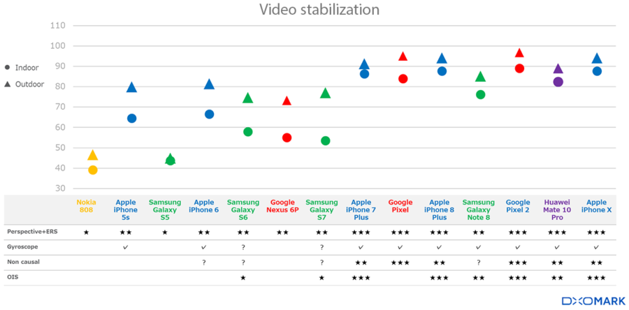 Как улучшалась стабилизация видео в смартфонах