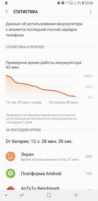 Время автономной работы Samsung Galaxy S9 Plus