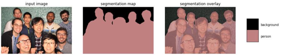 Принцип действия сегментации