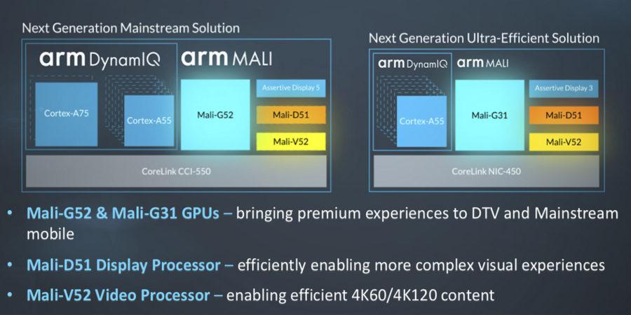 Встроенные чипы Mali-V52 и Mali-D51