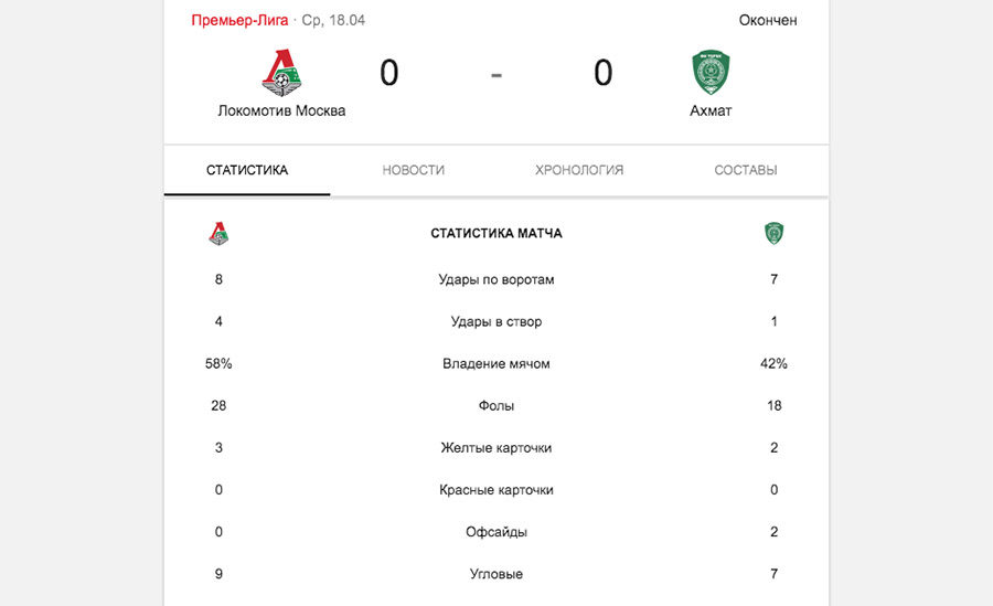 Статистика матча Локомотив - Ахмат 18 апреля 2018