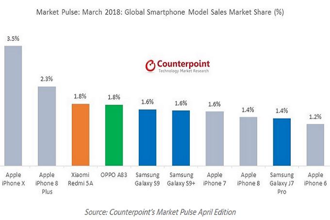 Отчет по продажам смартфонов в мире по версии Counterpoint