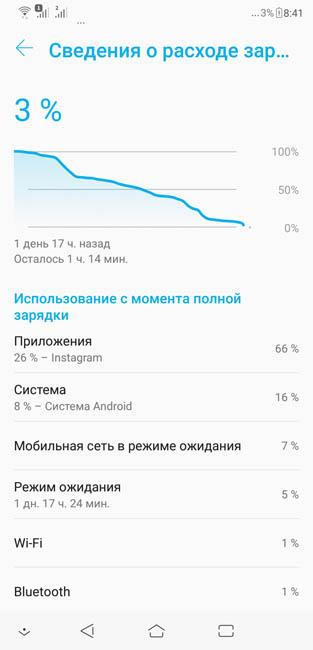 График расхода энергии аккумулятором Asus Zenfone 5