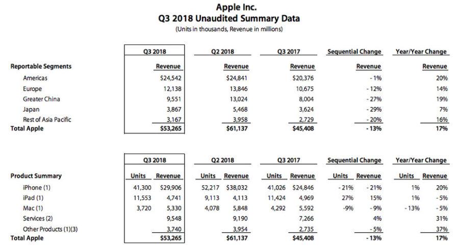 apple-q3-2018