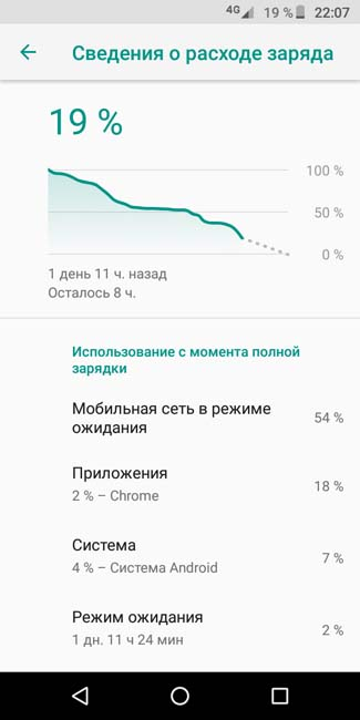 1,5 дня работы Moto E5 Plus