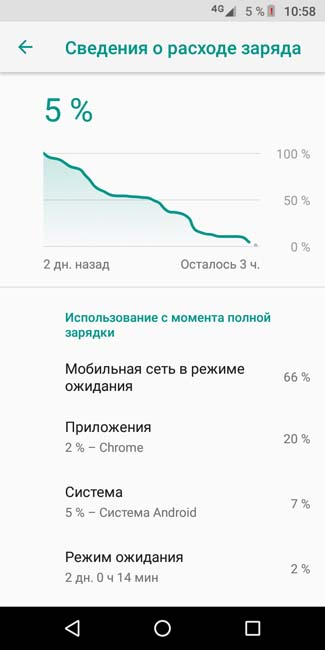 2 дня работы Moto E5 Plus