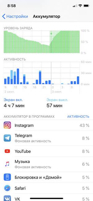 В iOS 12 можно следить, сколько потребляет энергии то или иное приложение