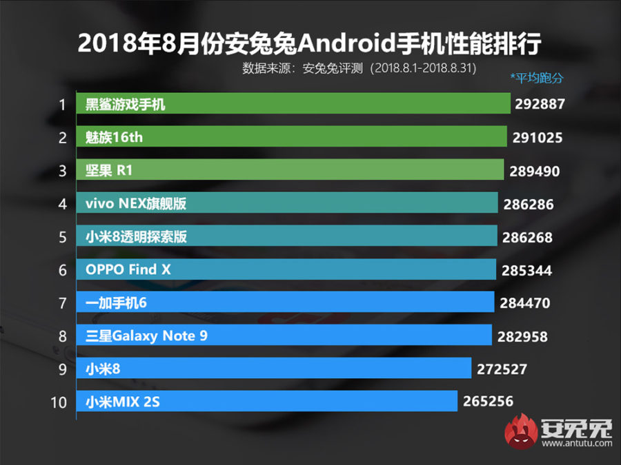 The fastest smartphone in the world - AnTuTu rating