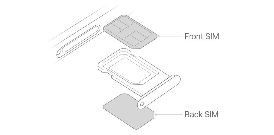 iPhone Dual SIM Slot