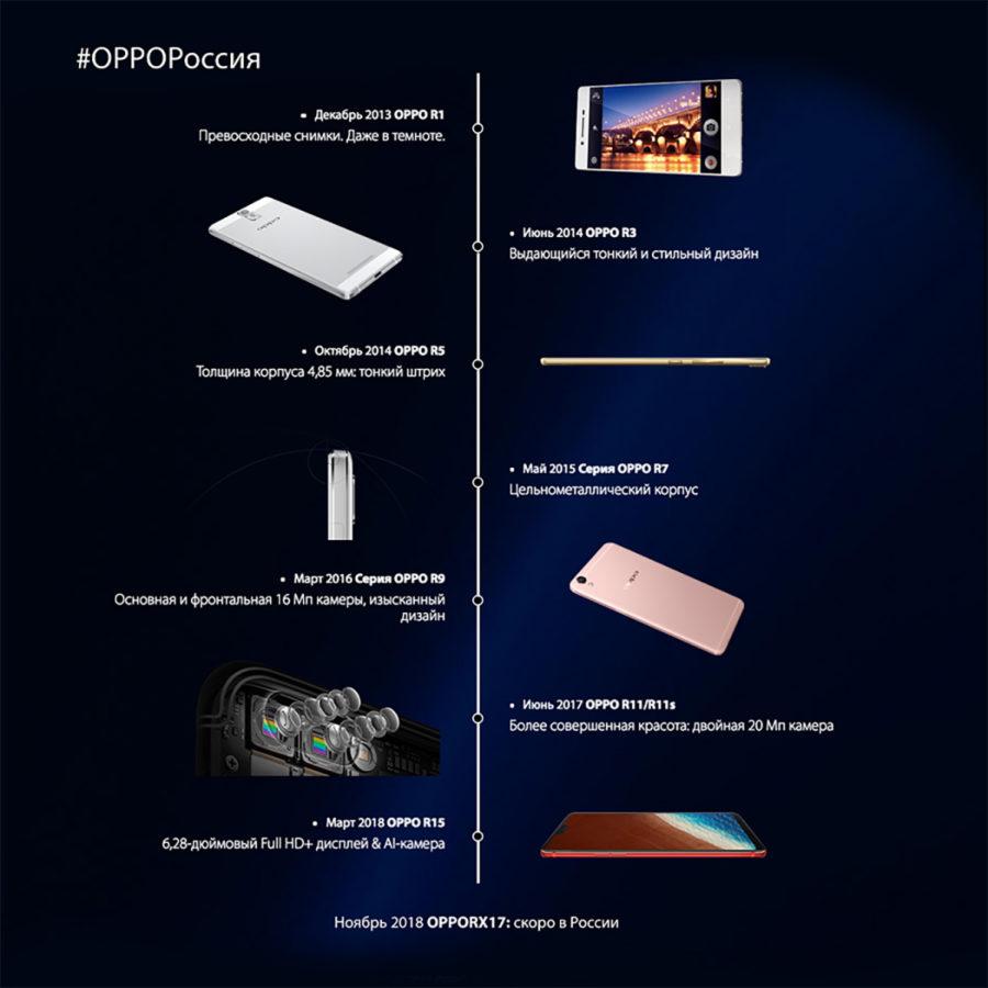 История Oppo RX
