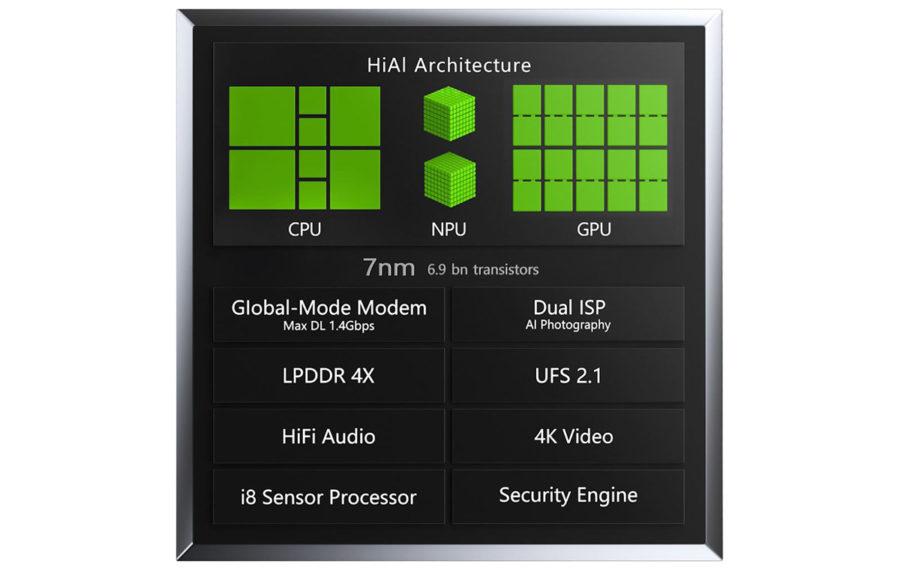 Структура и характеристики процессора Huawei Kirin 980