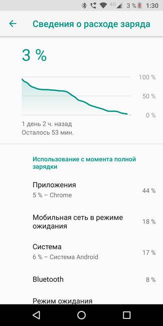 График разряда аккумулятора Motorola Moto G6