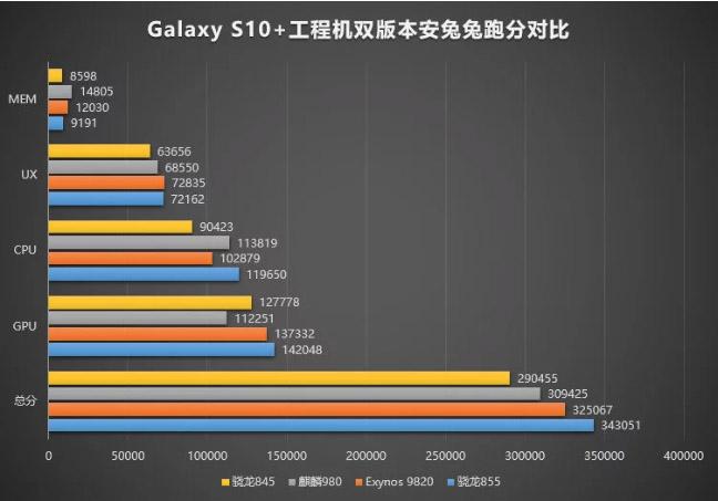 Samsung Galaxy S10 Plus AnTuTu тестирование