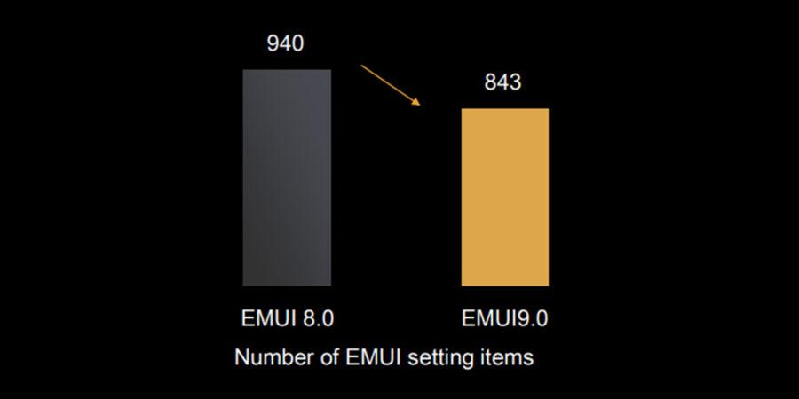 Система EMUI 9